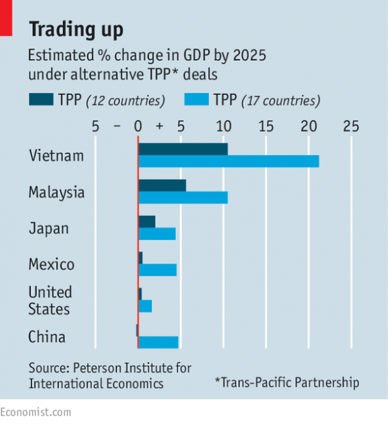 TPP在冲刺阶段:中国加入吗?