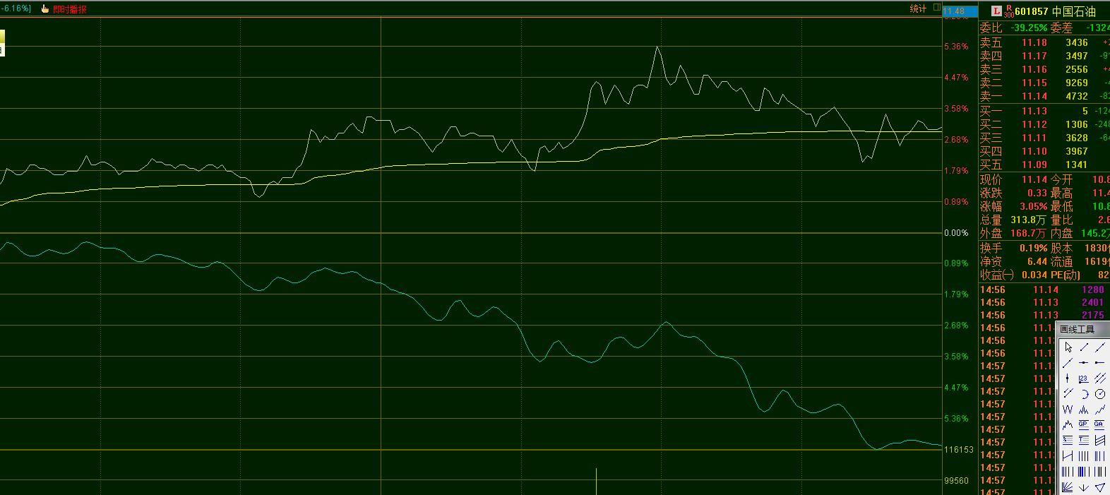 典型右肩趋势性下跌从未改变