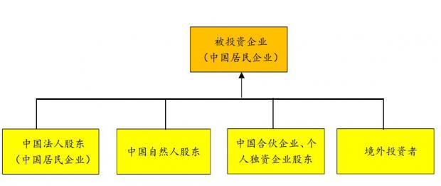 留存收益或资本公积转增资本的税务处理