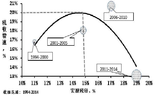 经济回升的条件讨论(续)