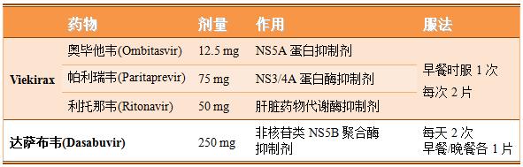 Viekira Pak是一种什么药?