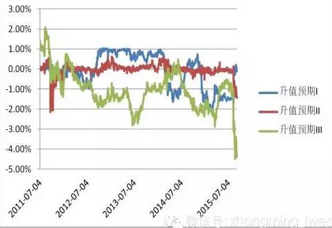 人民币贬值是顺势而为吗?    ——最近3次人民币贬值阶段之比较