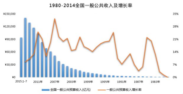 宏微观视角下的中国土地财政与房价