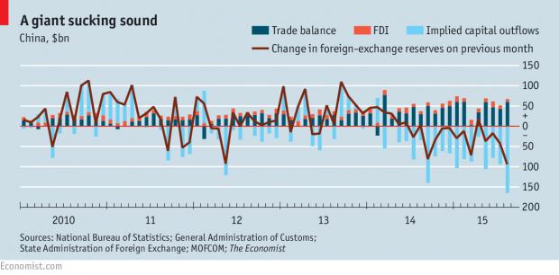 中国的资本外流并不严重