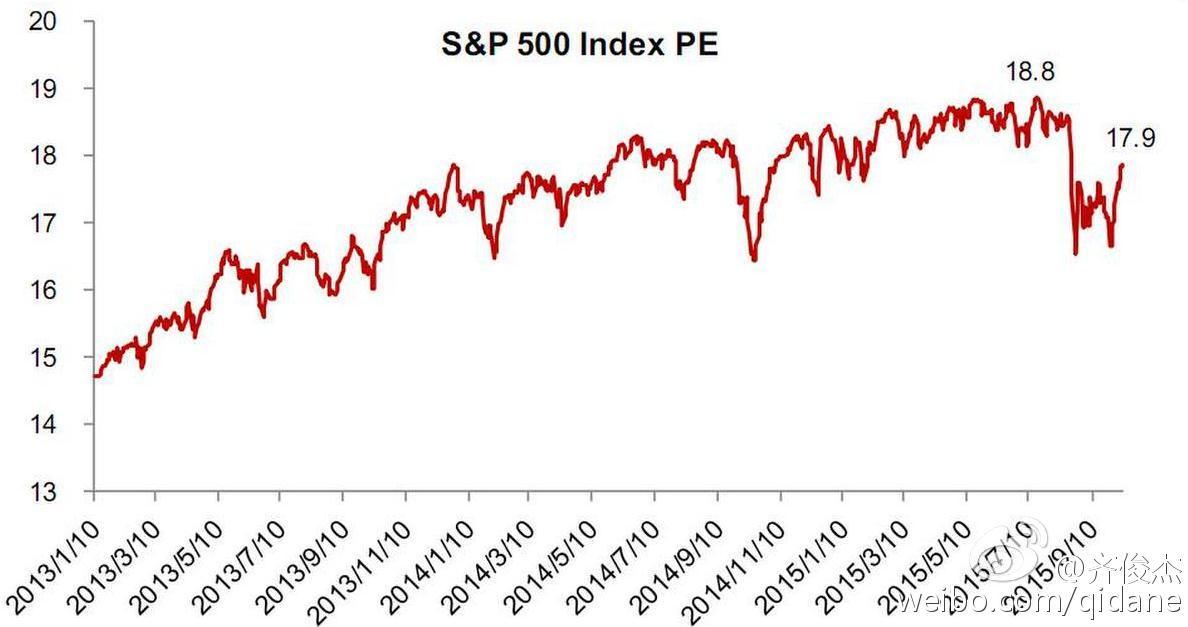 三大因素导致美国股市重拾升势