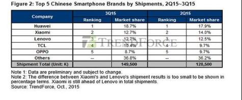 中国人最想买和最后买的手机为何不一样