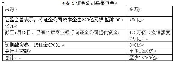 救市、汇率波动与中国股市(一)