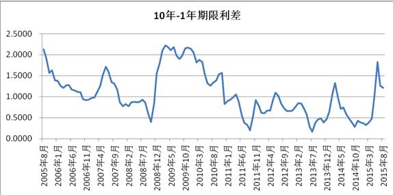 从期限利差变化看长期利率走势