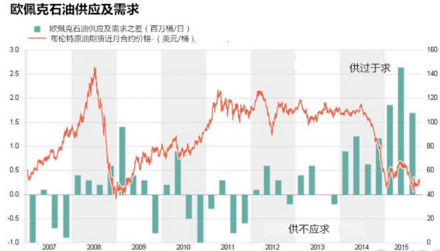 油价后市涨跌全看今晚,EIA或将指引方向