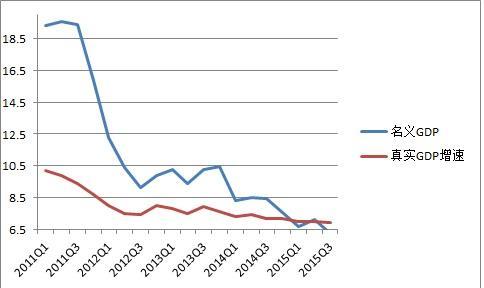 中国减速时代的开始:2011年
