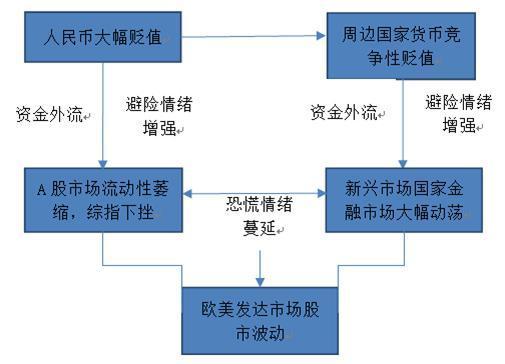 救市、汇率波动与中国股市(二)