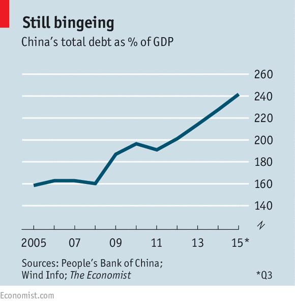 中国债务问题:去杠杆被延迟?