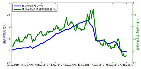 救市、汇率波动与中国股市(三)