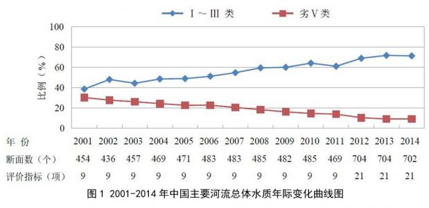 水污染才是中华民族的心腹大患