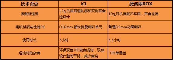 酷我音乐欲用K1耳机撬动网络音乐产业的长尾市场