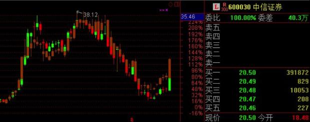 """一支叫""""中国证券""""的股票横空出世?"""