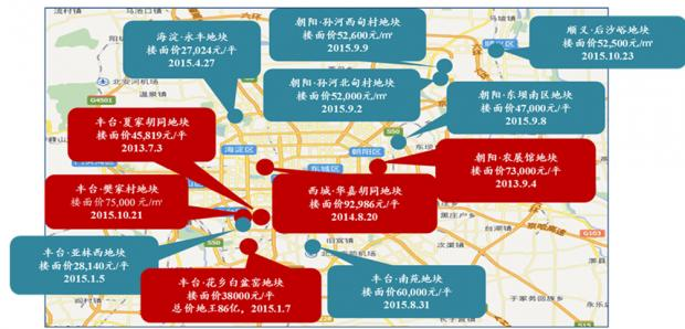 北京房价明年上半年会涨吗?