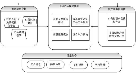 券商互联网普惠金融服务产品平台及设计(一)