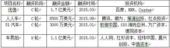 脱离了58控制的杨浩涌,再次面对58系对手人人车