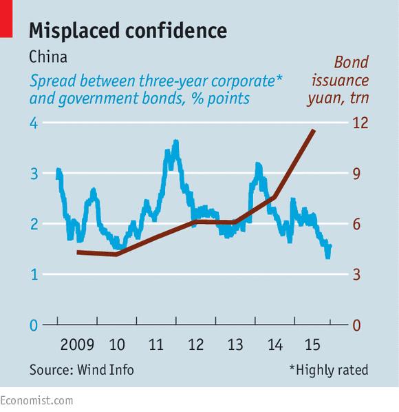 中国债券市场:是否有泡沫之忧?