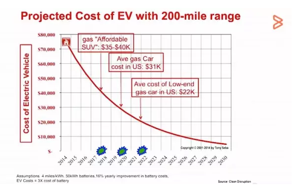 为什么石油在2025年之前会永久性跌破20美元一桶,而一去不复返