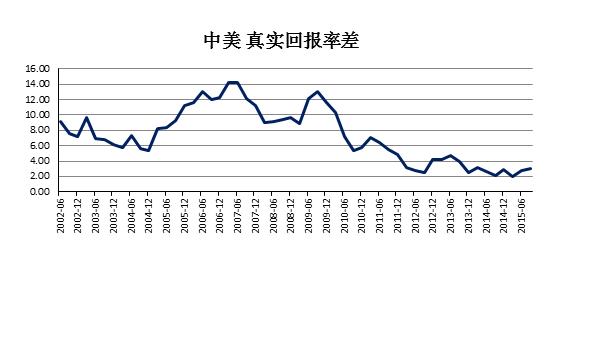 2016年中国经济前景的共识偏好