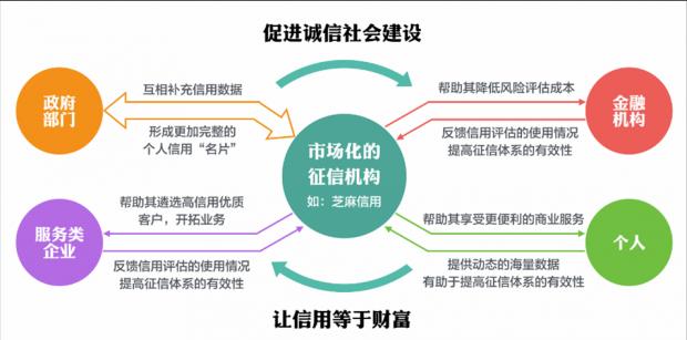 弯道超车:中国征信业的明天是欧美征信业的后天