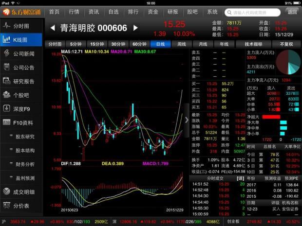 青海明胶八个涨停和中国远洋暴跌的原因