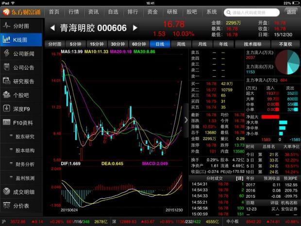 青海明胶:第九个涨停
