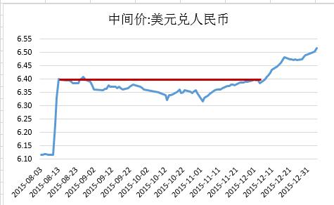 央行已经放弃汇率