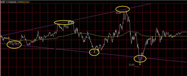 减产or不减产,油价迷离走势本周或见分晓
