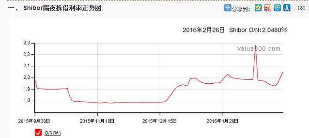 别老用QQ币的思维想货币政策
