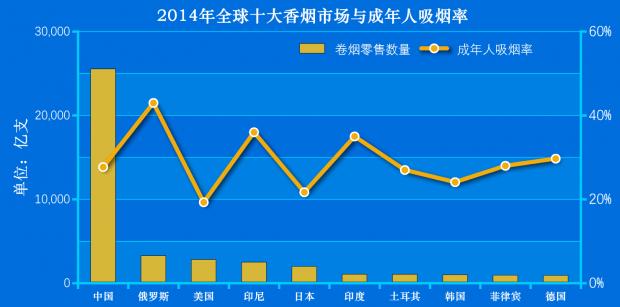 中国烟草消费进入拐点期?