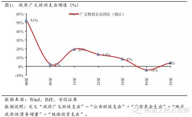 旬度经济观察:货币政策仍需宽松