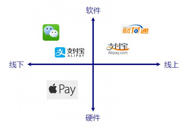 Apple Pay能打败支付宝和微信支付吗?