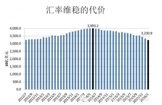 近期中国究竟消耗了多少外汇储备?