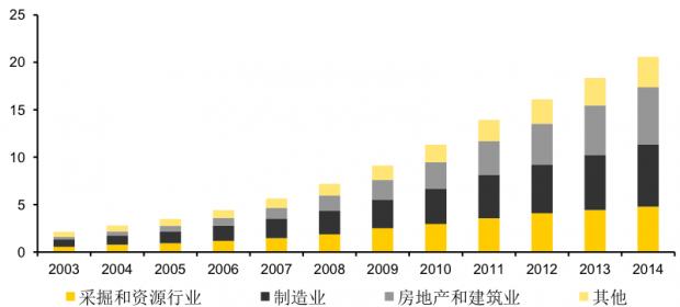 中国企业债务:在劫难逃