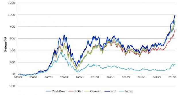 量化投资在中国股票市场的应用