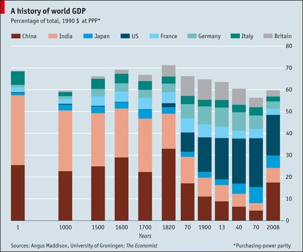 当美国GDP赶超英国时,美国人是如何给其他国家贷款的