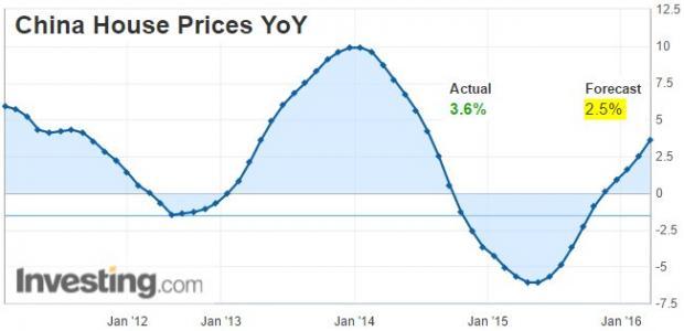 泡沫?3.5% 中国房价涨幅创近两年新高