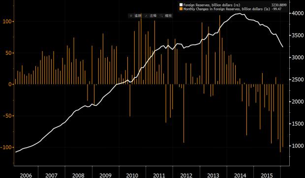 纽约梅隆银行:中国将再传意外消息,3月外储将止跌回升