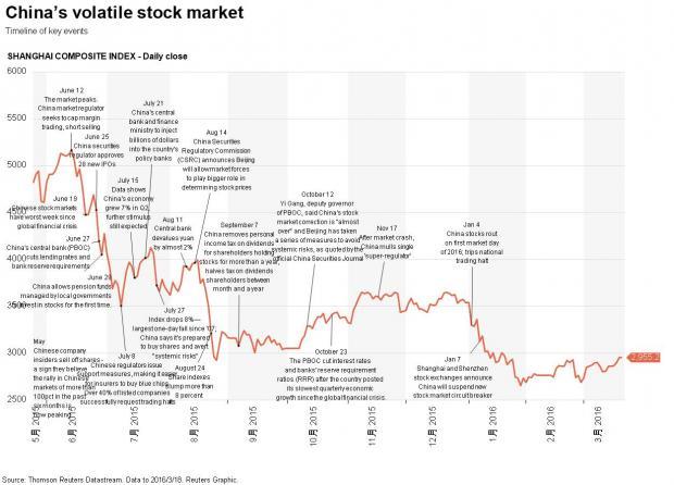 路透:A股去年暴跌时中国央行曾向美联储求助