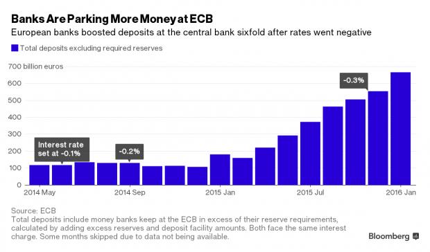 欧洲央行负利率政策彻底失败?