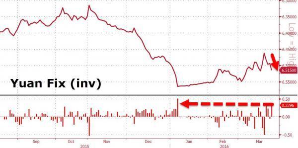 人民币中间价降幅创两个月最大,中国向美联储发出警告?