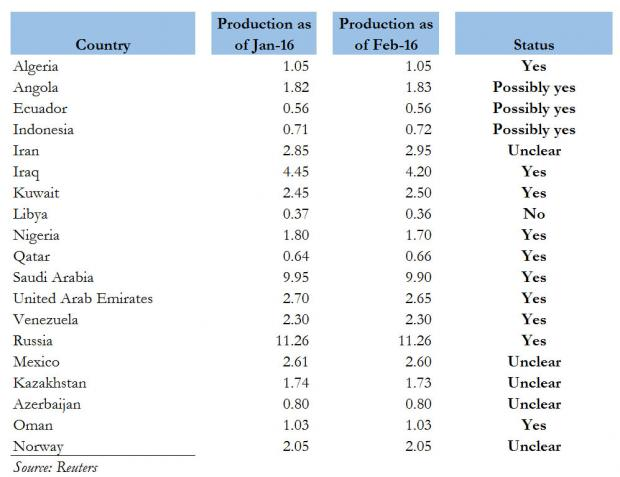 看图:欧佩克等产油国对卡塔尔冻产会议的态度