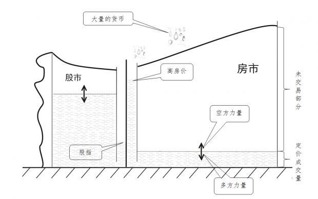 一张图看懂中国高房价