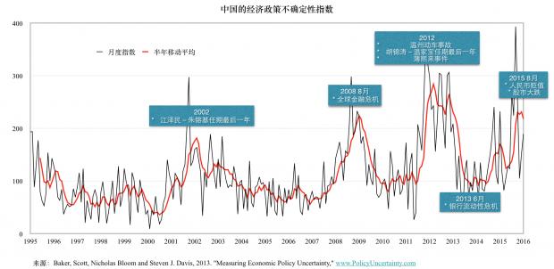 动荡年代的中国经济,不只是政策沟通的问题