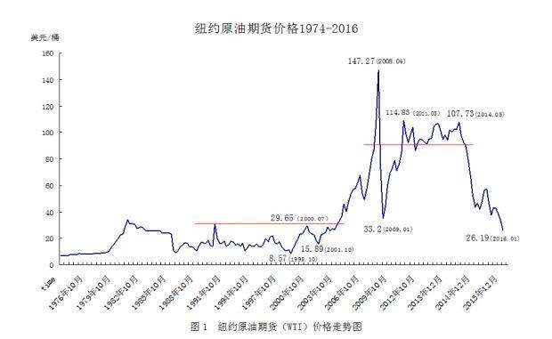 5年内国际原油价格很难回到80美元-国际原油期货价格分析新方法探究