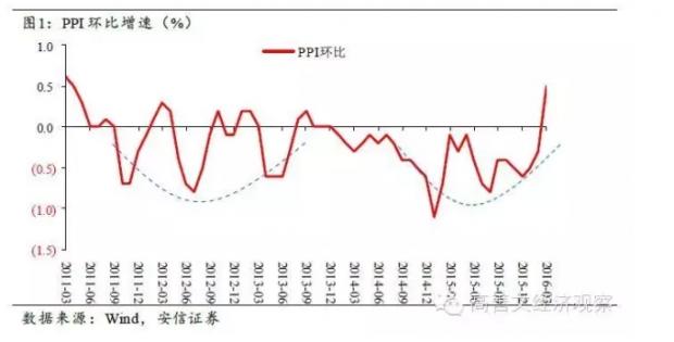 旬度经济观察(2016年4月上旬)