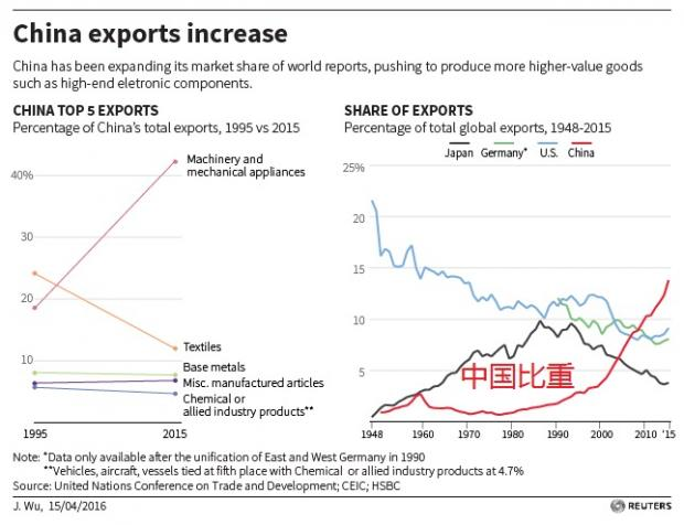 意外,中国去年出口额占全球比重为近50年来全球最高